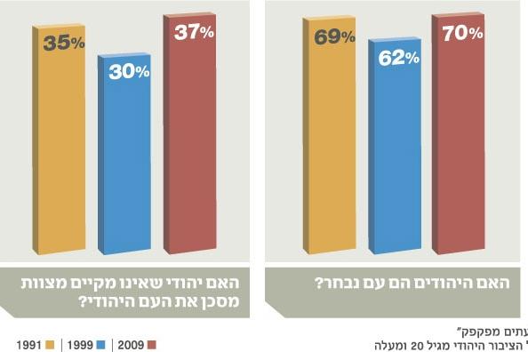 """استطلاع: غالبية ساحقة من اليهود تعتقد أن """"اليهود شعب مختار"""""""