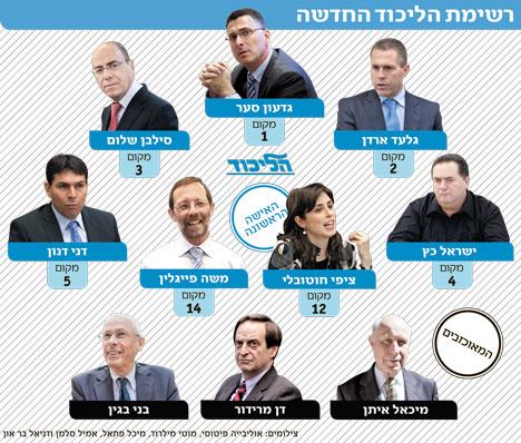 """الصحف الإسرائيلية: قائمة الليكود أكثر تطرفا من أحزاب """"اليمين المتطرف"""""""