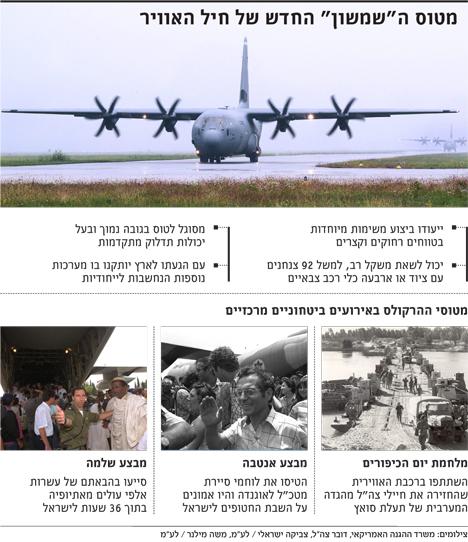 سلاح الجو الإسرائيلي يتزود بطائرة إمداد جوي حديثة