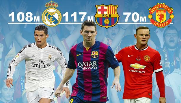 """برشلونة يتفوق على """"الكبار"""" ويُصبح الأكثر شعبية في العام!"""