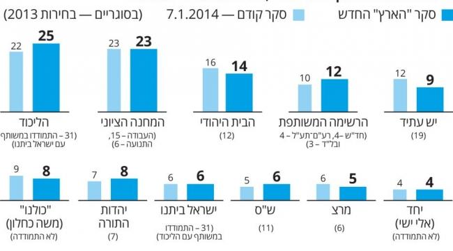 استطلاع هآرتس: الليكود يرتفع والمعسكر الصهيوني يراوح مكانه