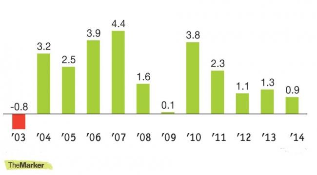 ماذا حقق نتنياهو من تعهداته الاقتصادية؟