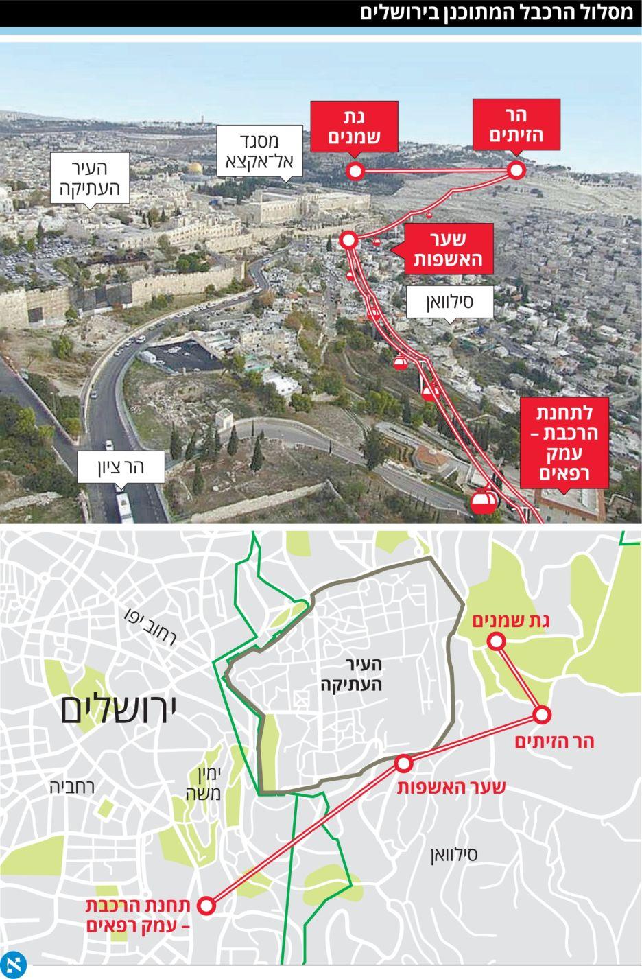 القدس: بلدية الاحتلال تستأنف مشروع سلال معلقة مع جمعية استيطانية