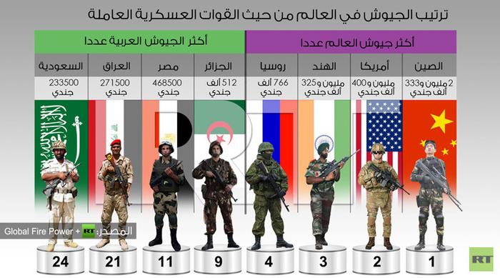 أقوى الجيوش: الأميركي والروسي والصيني وإسرائيل 11 ومصر 18