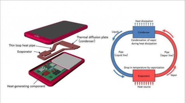 تطوير تقنية تبريد سائل للأجهزة الجوّالة