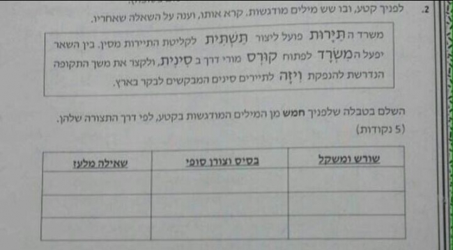 مظاهرة تطالب بإقالة ومحاكمة المسؤولين عن تسريب امتحانات البجروت