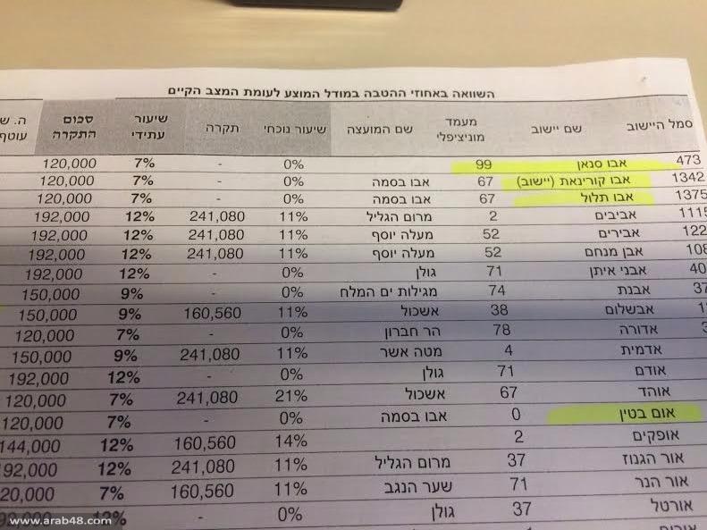 البلدات العربية التي أضيفت لقائمة التخفيضات الضريبية