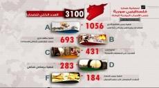 3100 شهيد فلسطيني في سورية