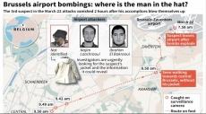 """بروكسل: اعتقال """"رجل القبعة"""" من هجمات بروكسل"""
