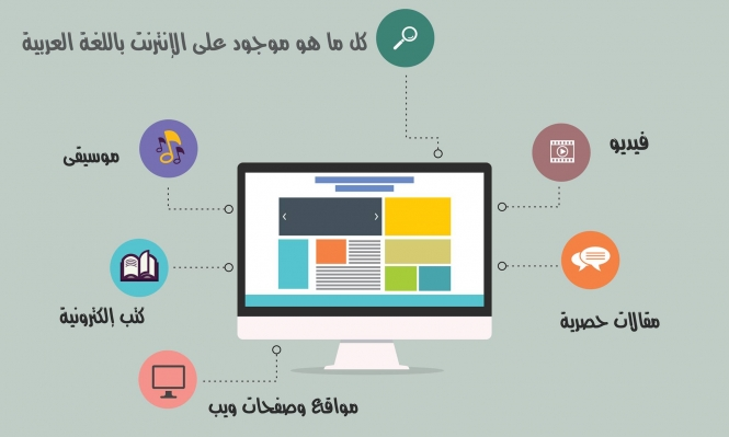 المحتوى العربي على الإنترنت .. إشكالية هوية