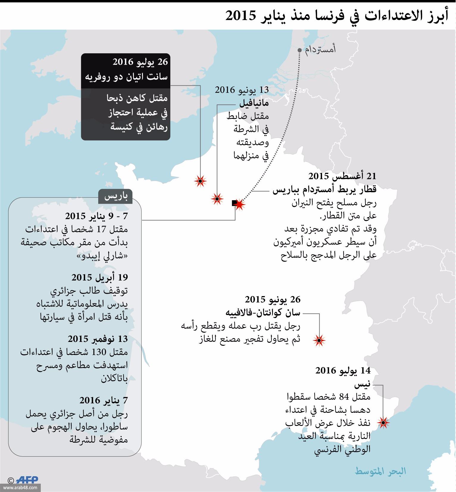 إنفوجراف: أبرز الاعتداءات الدامية على فرنسا منذ 2015