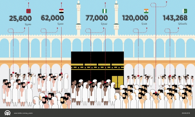 9 دول تتصدر أعداد الحجاج (إنفوجراف)