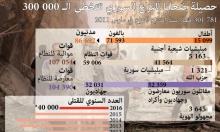 أكثر من 300 ألف قتيل ضحايا النزاع السوري (إنفوجراف)