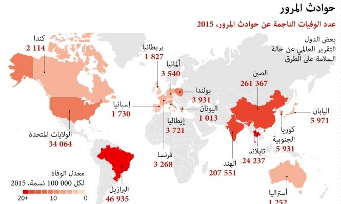 قتلى حوادث الطرق في العالم (إنفوجراف)