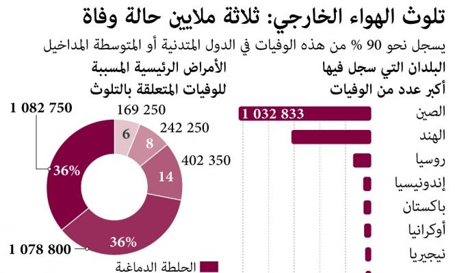 3 ملايين حالة وفاة سنويا بسبب التلوث الهوائي (إنفوجراف)
