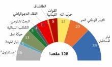 الانتخابات الرئاسية في لبنان (إنفوجراف)