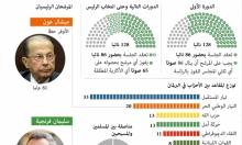 إنفوجراف: كيف يتم انتخاب رئيس جديد في لبنان؟