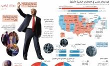 كيف ساهم الناخبون بفوز ترامب؟ (إنفوجراف)