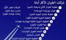 """""""الإماراتية"""" و""""القطرية"""" بين شركات الطيران الأكثر أمانا بالعالم"""
