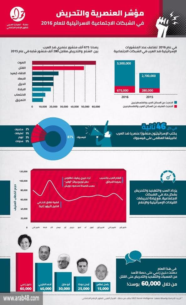 تحريض كل 46 ثانية على العرب بالسوشال ميديا