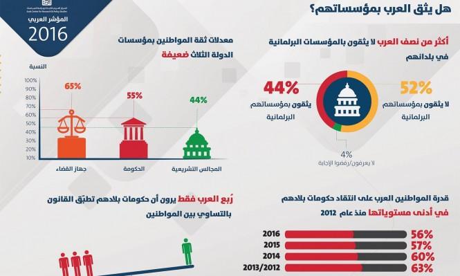 المؤشر العربي: أكثر من نصف العرب لا يثقون بالمؤسسات البرلمانية في بلدانهم