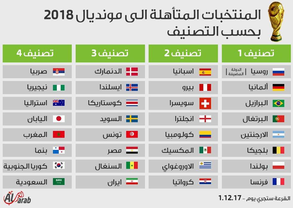 تعرف على المنتخبات المشاركة في مونديال روسيا 2018