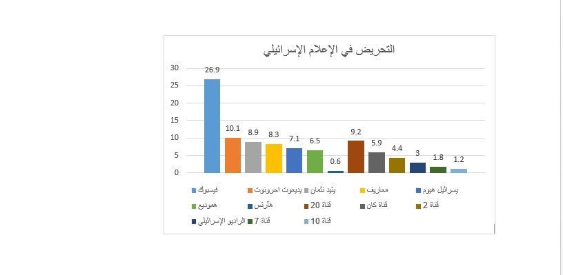 تقرير لرصد التحريض: العالم الافتراضي الأكثر تحريضًا على الفلسطيني