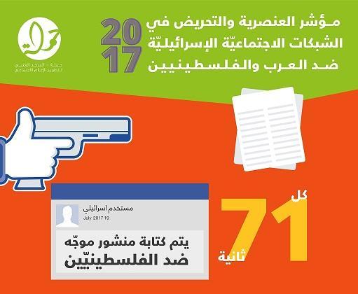 منشور ضد الفلسطينيين بِشبكات التواصل الإسرائيليّة كل 71 ثانية
