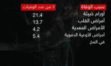 إحصاء | الوفيات عند العرب بين السرطان والقتل