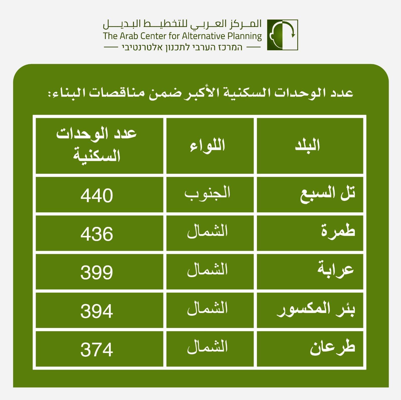 التخطيط البديل: الفجوة كبيرة لسد احتياجات البناء في البلدات العربية