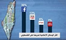 """""""فيسبوك"""" المنصّة الأكثر تحريضًا والمُستَهدَفون الفلسطينيون يتغيّرون وفقا للتطورات"""