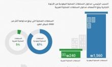 صندوق تقليص الفجوات: لا ميزانيات للبلدات العربية