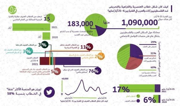 """""""حملة"""": ارتفاع التحريض ضد الفلسطينيين خلال عدوان الاحتلال الأخير"""